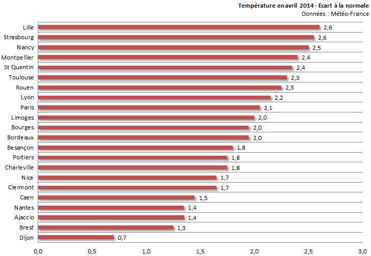 Image d'illustration pour Bilan d'avril 2014 sur 22 régions : doux, ensoleillé et souvent sec