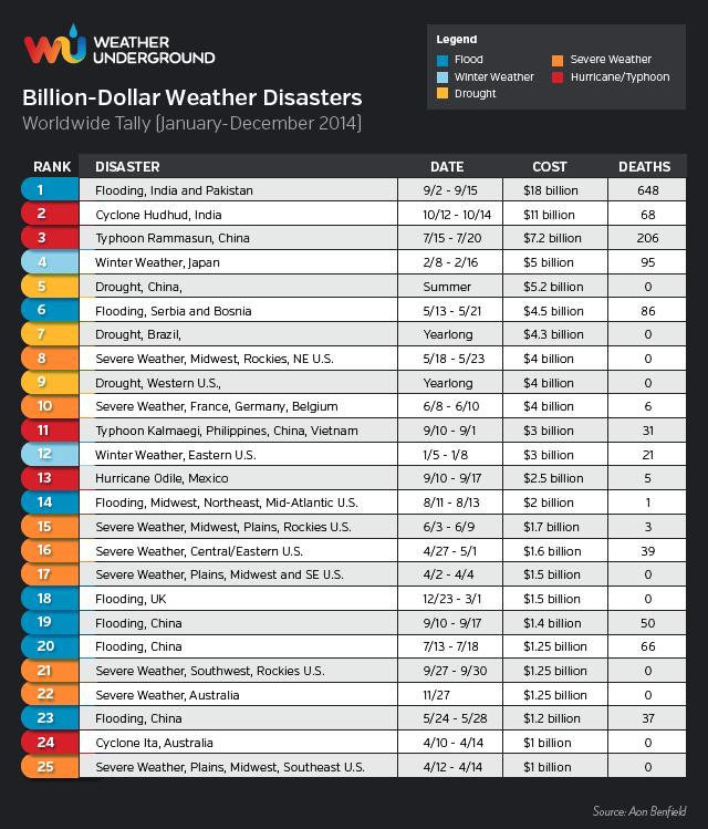 Image d'illustration pour Grêle à Paris en juin 2014 : 10ème catastrophe naturelle la plus coûteuse