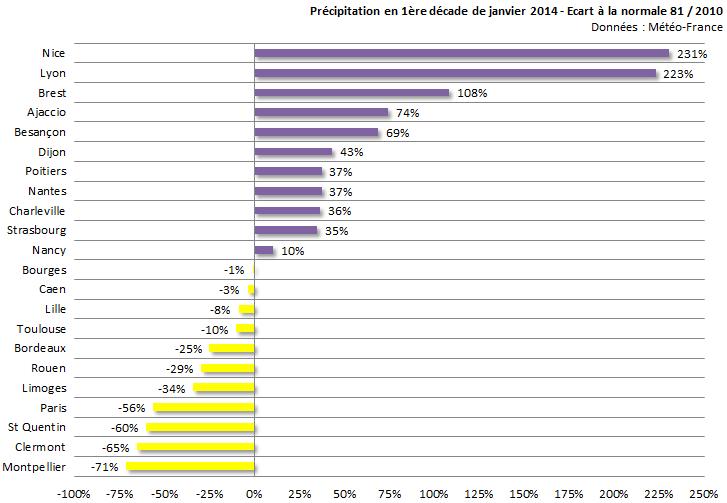 Image d'illustration pour Bilan de la première décade de janvier sur 22 régions françaises
