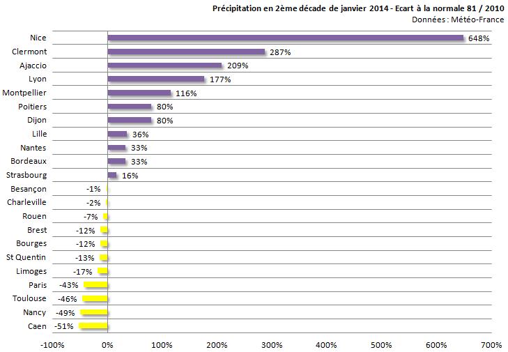 Image d'illustration pour Bilan de la seconde décade de janvier sur 22 régions françaises