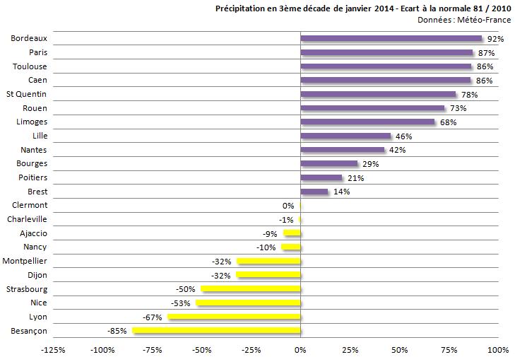 Image d'illustration pour Bilan de la troisième décade de janvier sur 22 régions françaises