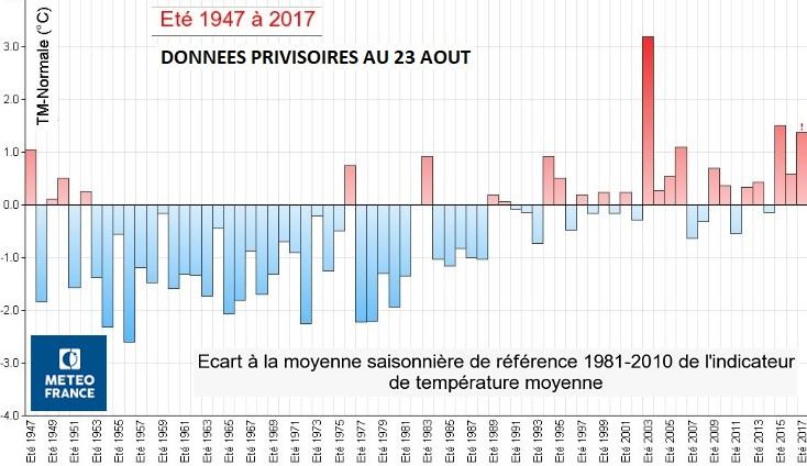 Image d'illustration pour Le second ou troisième été le plus chaud mesuré en France