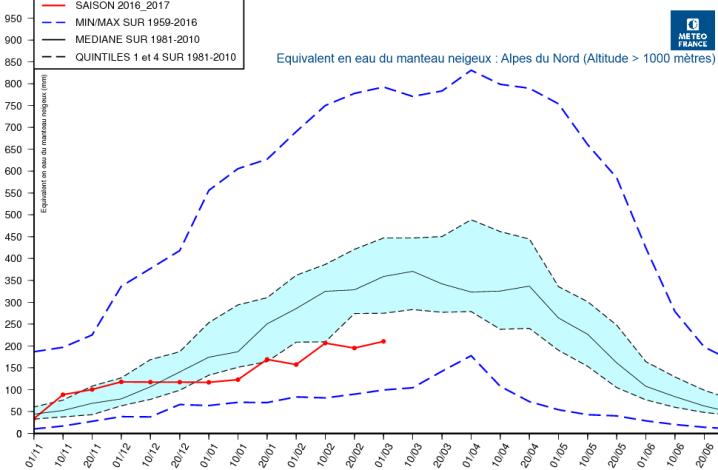 Image d'illustration pour Les déficits perdurent malgré un début mars pluvieux