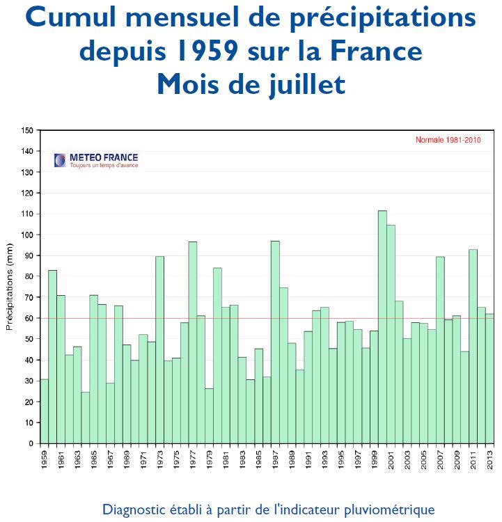 Image d'illustration pour Bilan météo officiel de juillet 2013 en France