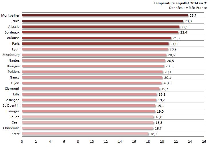 Image d'illustration pour Bilan médiocre du mois de juillet 2014 sur 22 régions françaises