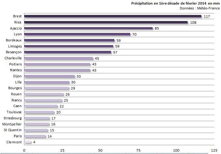 Image d'illustration pour Bilan de la première décade de février sur 22 régions françaises