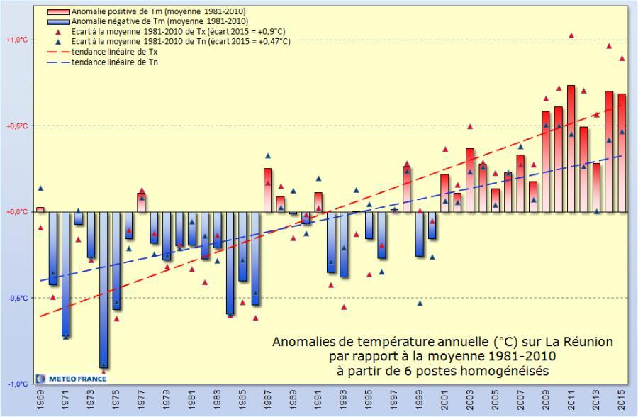 Image d'illustration pour Bilan météo de l'année 2015 en Outre-Mer