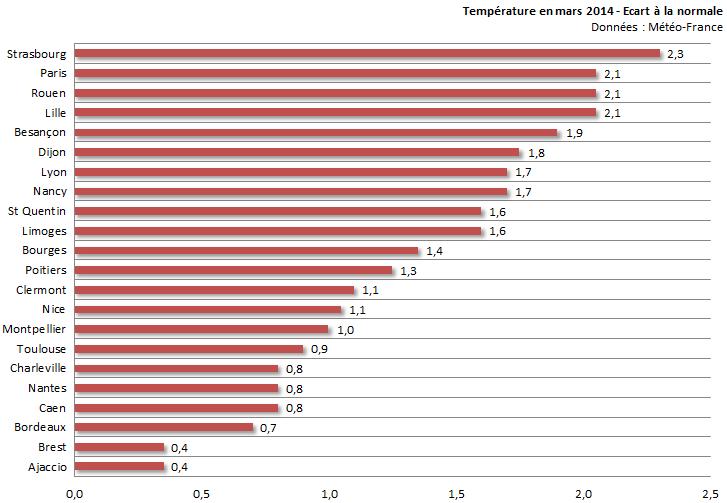 Image d'illustration pour Bilan de mars 2014 sur 22 régions : doux, sec et ensoleillé