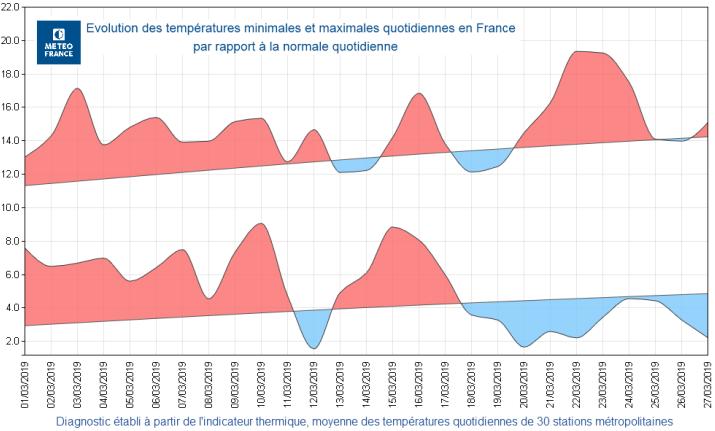 02f53b89a L ensoleillement s est de nouveau avéré très généreux. Certains secteurs  entre Normandie et Hauts de France ont été néanmoins plus souvent concernés  par des ...