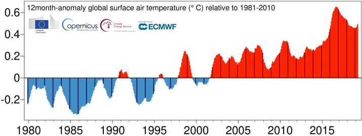 Image d'illustration pour Avril 2019 plus chaud que la normale dans le Monde