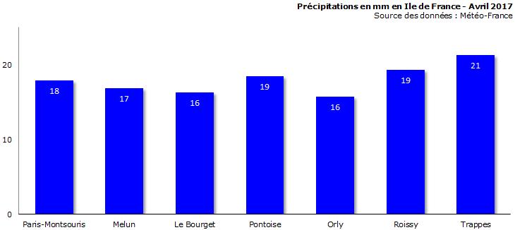 Image d'illustration pour Bilan météo d'avril à Paris : sec et très ensoleillé