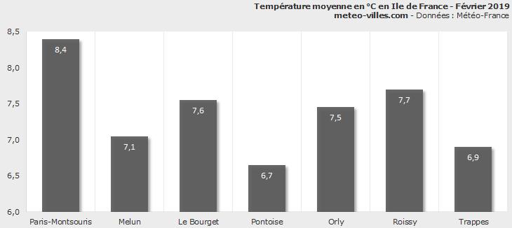 Image d'illustration pour Bilan météo de février 2019 à Paris et en Ile de France