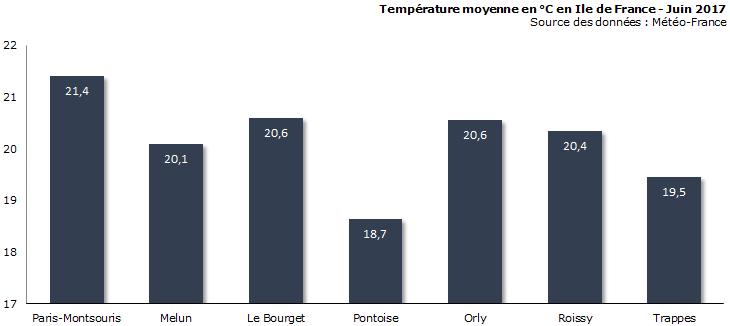 Image d'illustration pour Bilan météo de juin à Paris