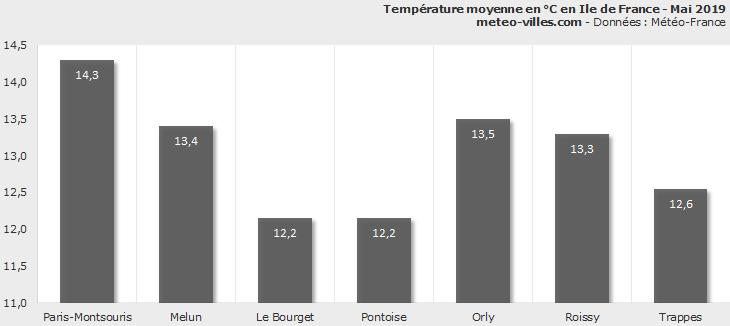 Image d'illustration pour Bilan météo de mai 2019 à Paris et en Ile de France