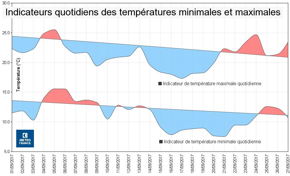 Image d'illustration pour Pré-bilan du mois de septembre en France : frais & nuageux