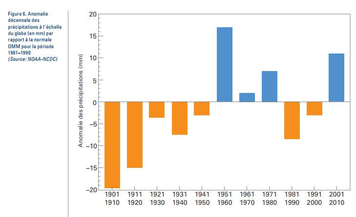 Image d'illustration pour 2001 - 2010 : une décennie d'extrêmes climatiques