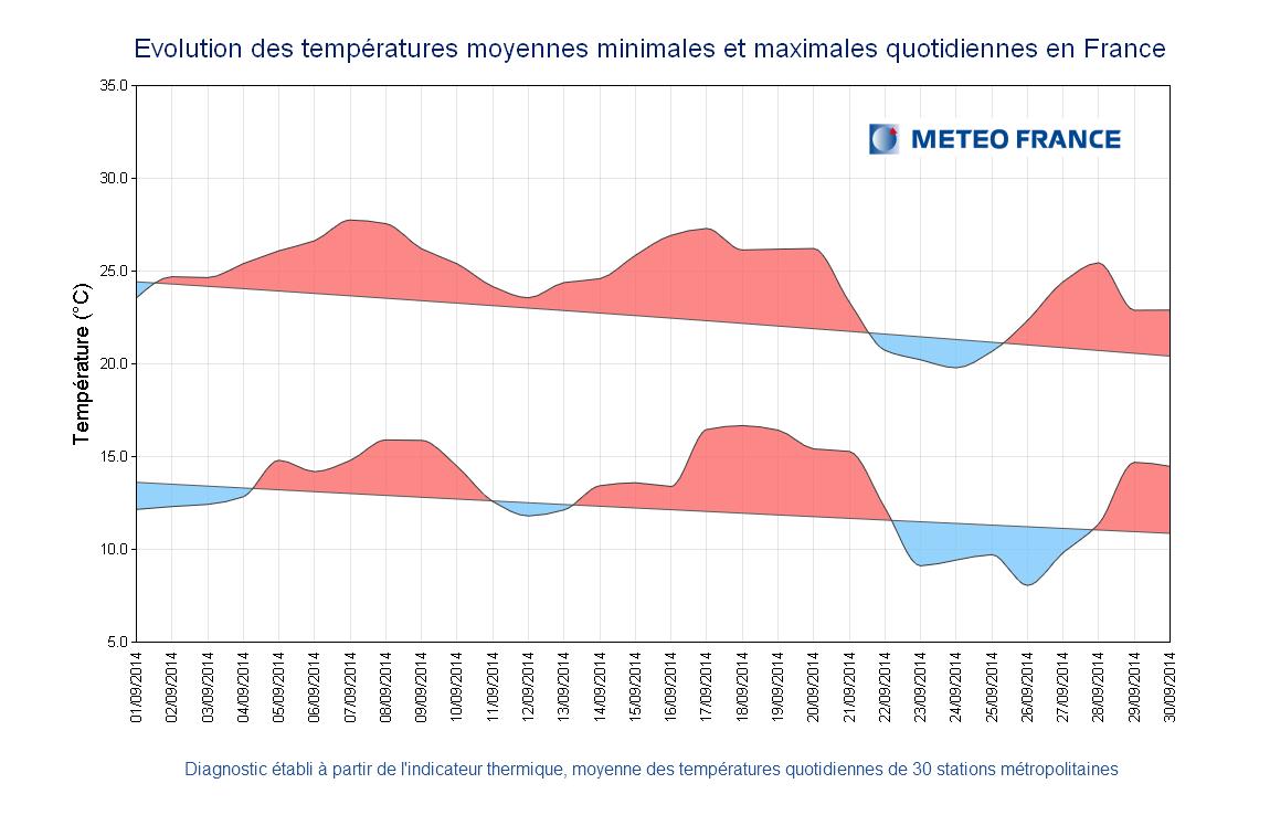 Image d'illustration pour Bilan de septembre : doux, ensoleillé et souvent sec sauf en Languedoc Roussillon