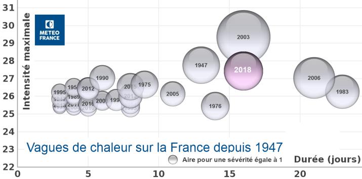 Image d'illustration pour Canicule 2018 : sévère mais moindre qu'en 2006, 2003 et 1983