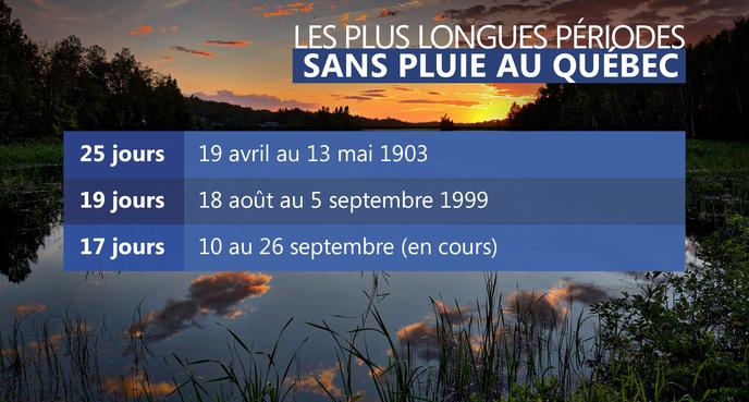 Image d'illustration pour Canicule exceptionnelle au Québec
