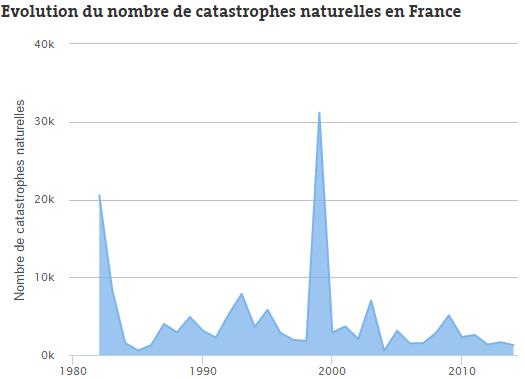 Evolution du nombre de catastrophes naturelles en france for La peur du nombre 13