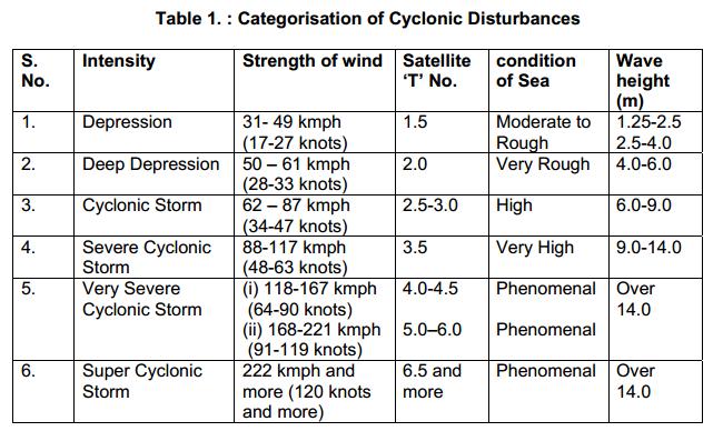 Image d'illustration pour Dissipation de la tempête cyclonique Mahasen sur le Bangladesh