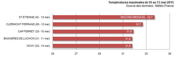 Image d'illustration pour Record de chaleur en France - Plus de 40°C en Espagne