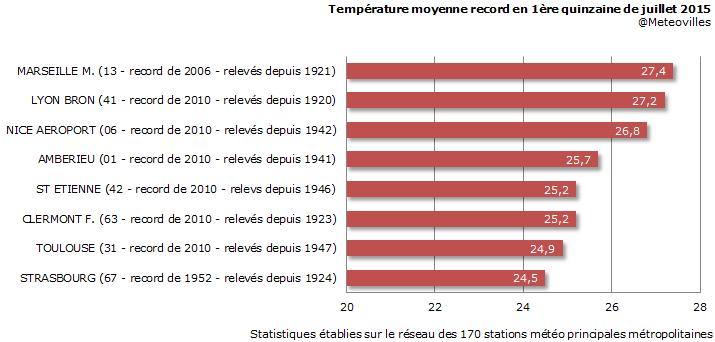 Image d'illustration pour Record : la première quinzaine de juillet la plus chaude