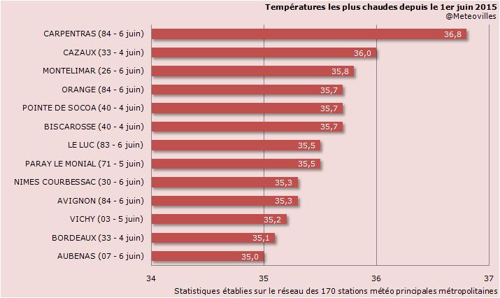 Image d'illustration pour Bilan du pic de chaleur du 4 au 7 juin