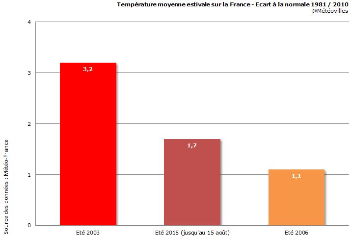 Image d'illustration pour L'été 2015 sera le second plus chaud de l'histoire en France