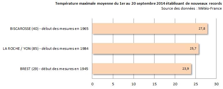 Image d'illustration pour Douceur record sur l'Ouest de la France
