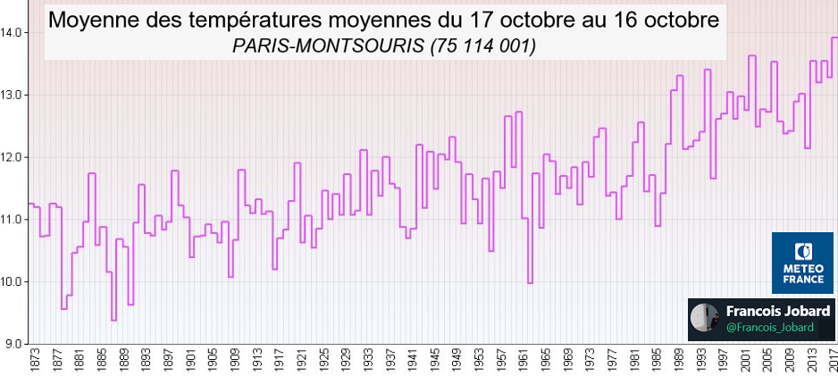 Image d'illustration pour Une chaleur inégalée à Paris