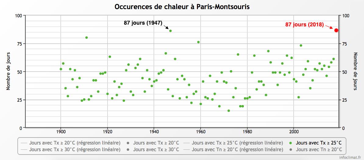 Nombre De Journees Chaudes Record A Paris En 2018 08 Septembre