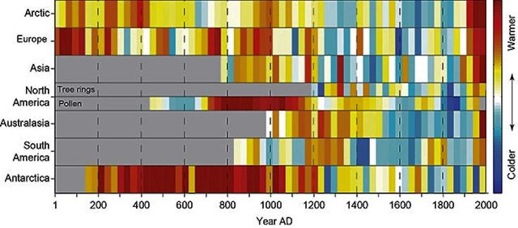 Image d'illustration pour Un article récent sur l'évolution des températures depuis 1400 ans