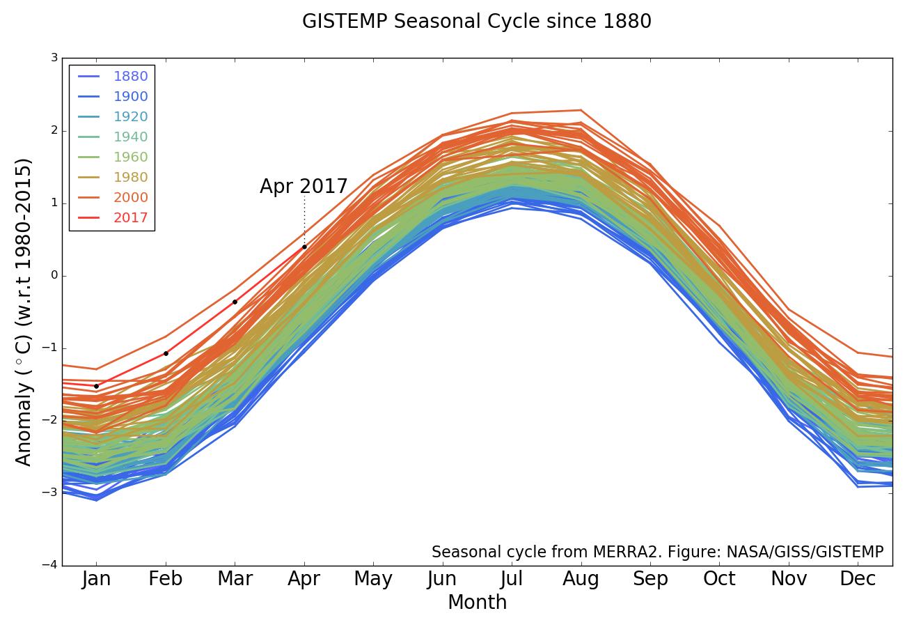 Avril 2017 : 2e mois le plus chaud depuis 1880 dans RECHAUFFEMENT CLIMATIQUE cycle_1783