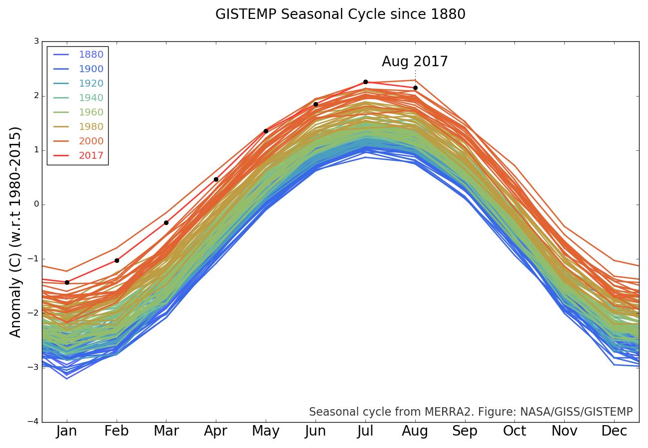 Image d'illustration pour Août 2017 sur le podium des plus chauds selon la NASA et NOAA