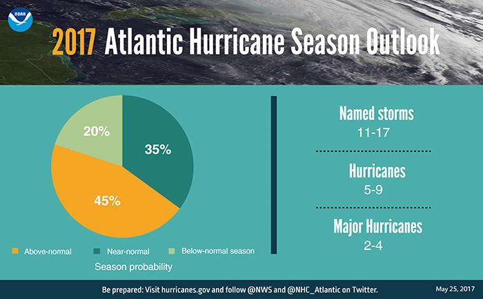 Image d'illustration pour Vers une saison cyclonique active sur l'Atlantique