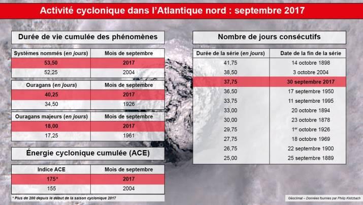 Image d'illustration pour Cyclone Nate entre Amérique Latine et Etats-Unis