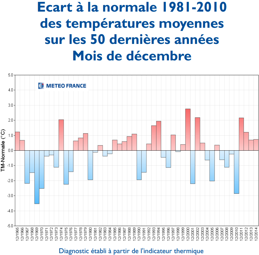 Image d'illustration pour Vers le mois de décembre le plus doux de l'histoire en France