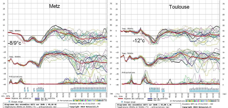 Image d'illustration pour Coup de froid sur le pays à partir de ce week-end