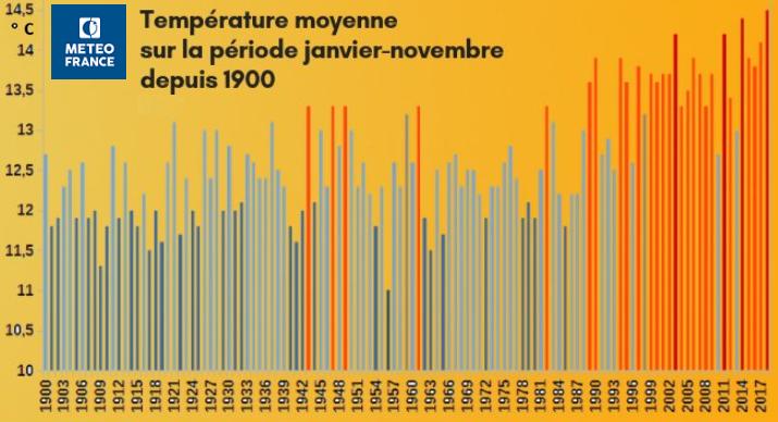 Image d'illustration pour 2018 parmi les plus chaudes en France et dans le Monde