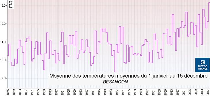 Image d'illustration pour 2018 année la plus chaude à Paris et Besançon