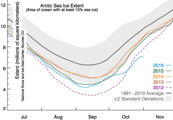 Image d'illustration pour La banquise de l'Arctique à l'épreuve des températures