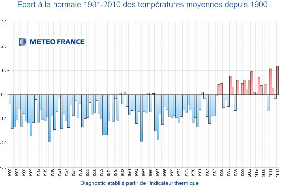 Image d'illustration pour 2015 serait la 4ème année la plus douce de l'histoire récente en France