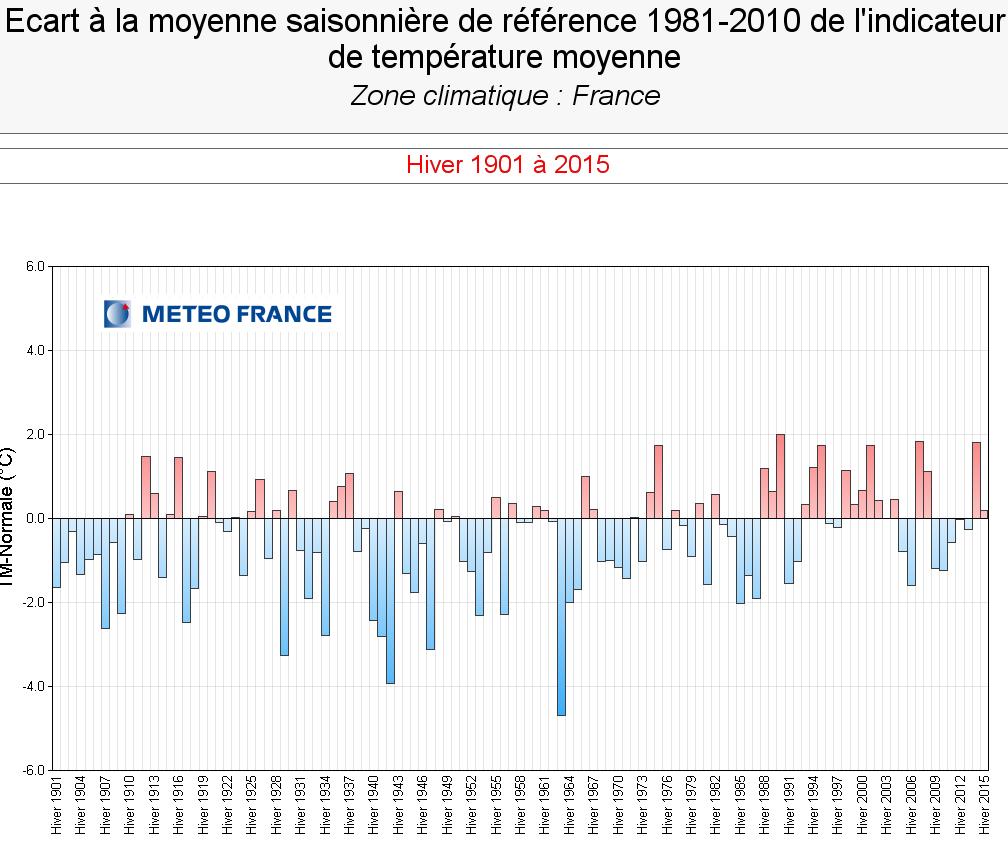 Image d'illustration pour Hiver 2015 / 2016 en France : un record de douceur écrasé