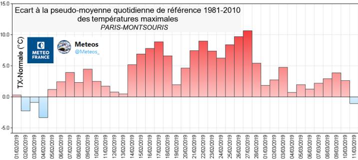 Image d'illustration pour Douceur sur le long terme malgré les giboulées ?