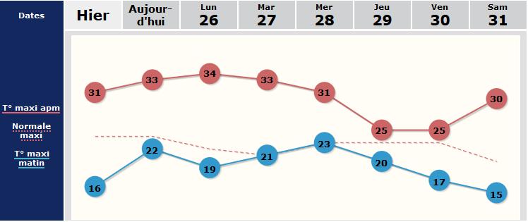 Image d'illustration pour L'été 2019 sur le podium des trois étés les plus chauds observés en France