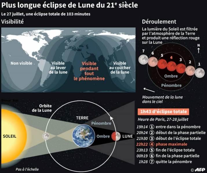 Image d'illustration pour Quelle météo pour l'éclipse de lune du 27 juillet ?