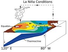 Image d'illustration pour L'épisode El-Nino 2015 / 2016 est terminé