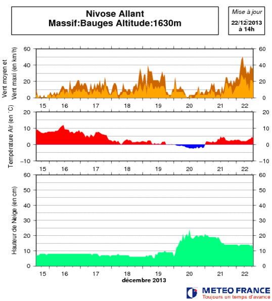 Image d'illustration pour Bulletin d'enneigement des Alpes du Nord