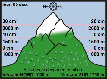 Image d'illustration pour Enneigement sur les Alpes et les Pyrénées au 5 décembre